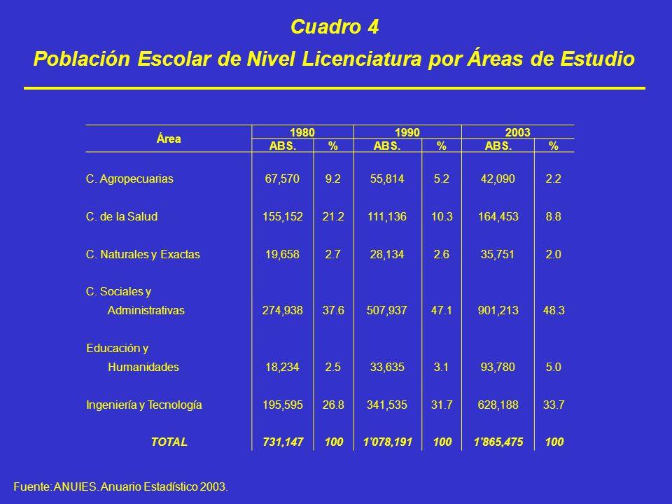 Población Escolar de Nivel Licenciatura por Áreas de Estudio