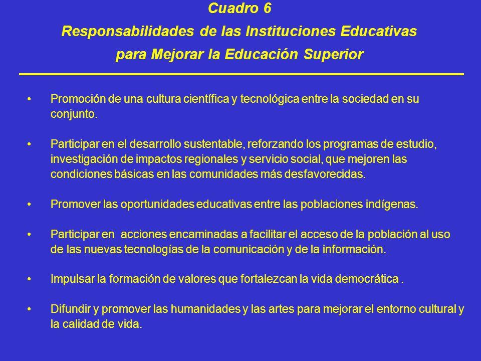 Responsabilidades de las Instituciones Educativas