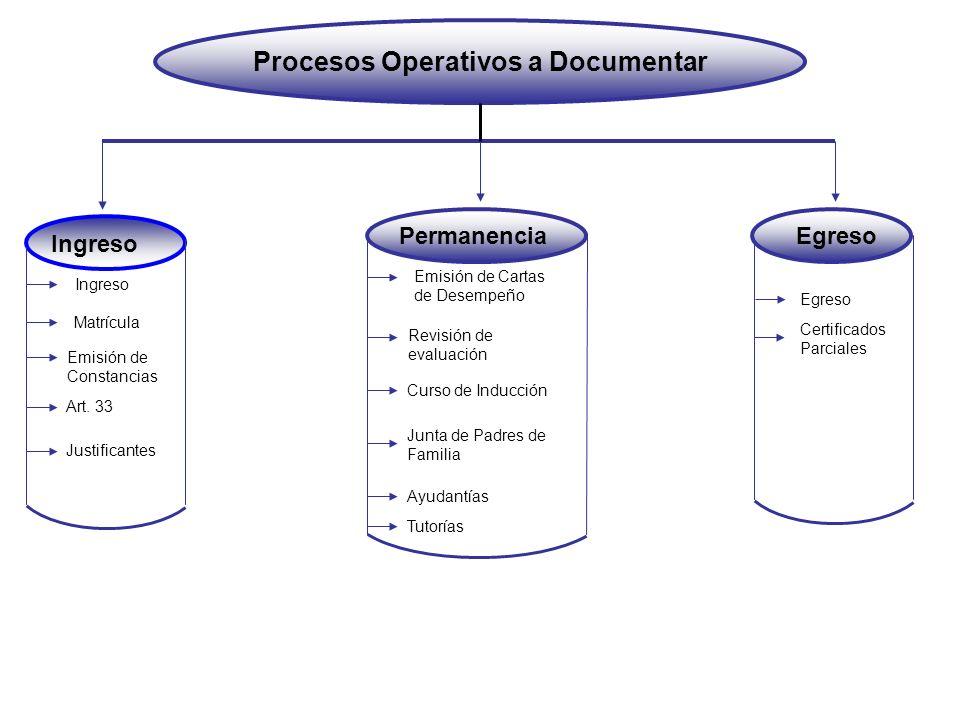 Procesos Operativos a Documentar