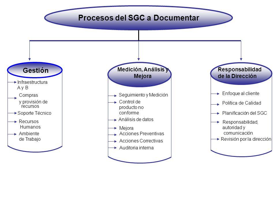 Procesos del SGC a Documentar Medición, Análisis y Mejora