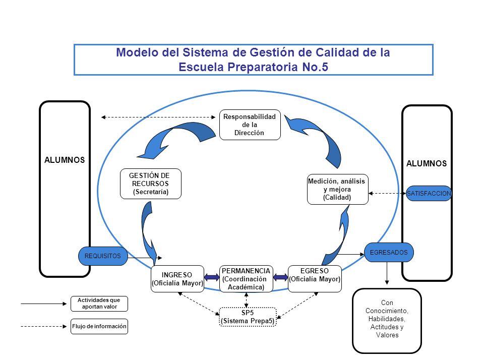 Modelo del Sistema de Gestión de Calidad de la Escuela Preparatoria No