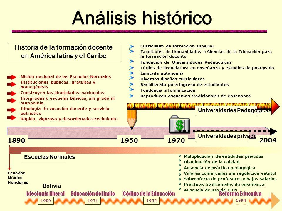 Historia de la formación docente en América latina y el Caribe