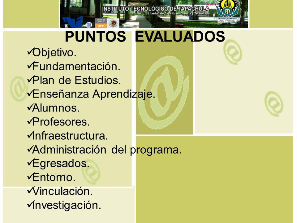PUNTOS EVALUADOS Objetivo. Fundamentación. Plan de Estudios.