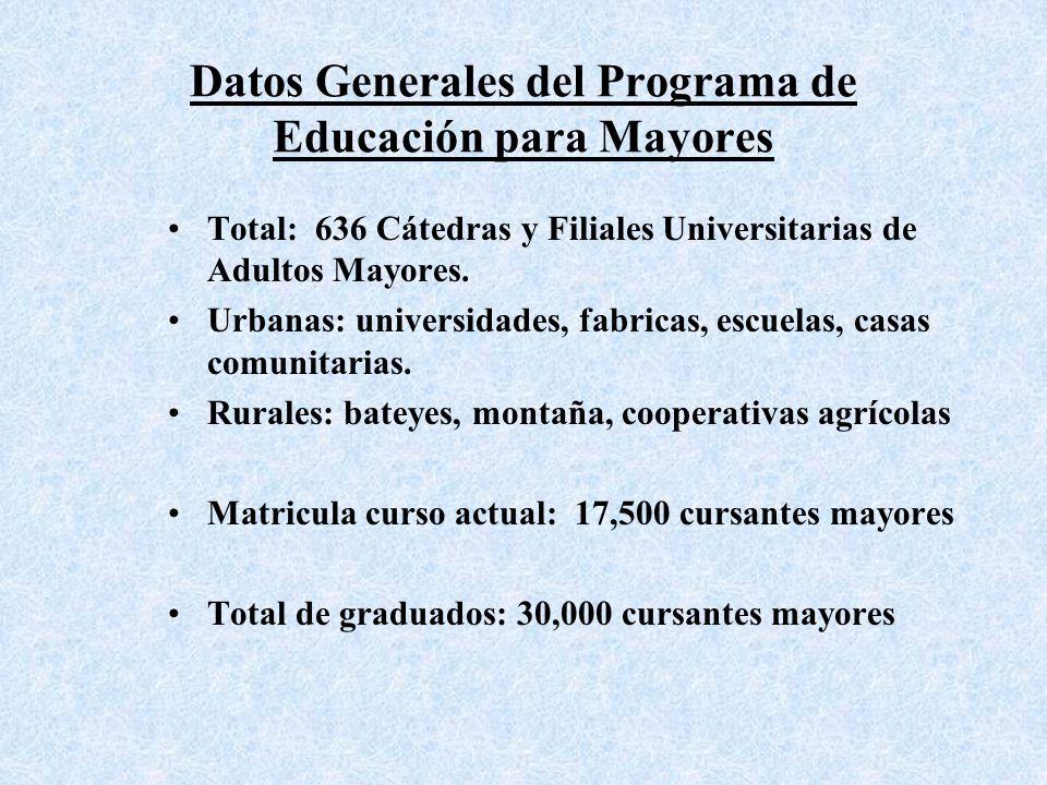 Datos Generales del Programa de Educación para Mayores