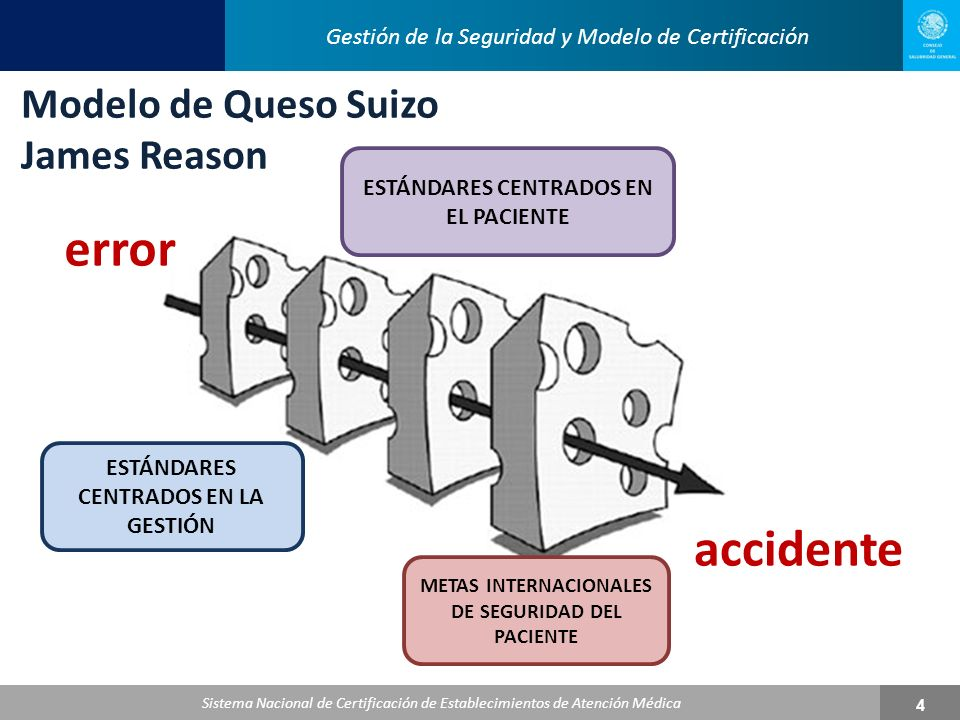 error accidente Modelo de Queso Suizo James Reason