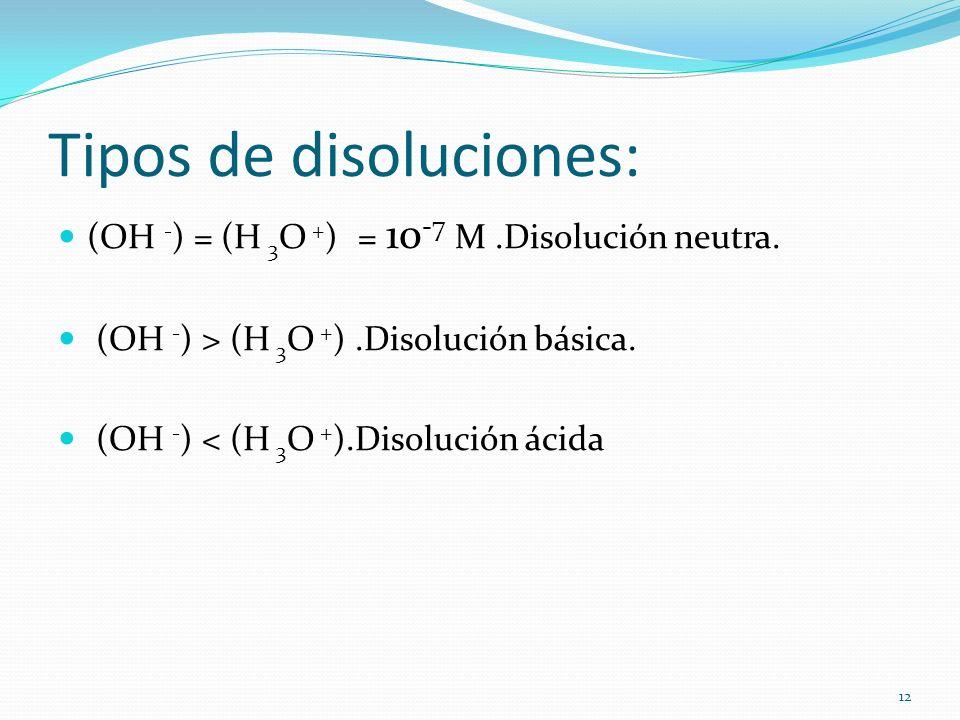 Tipos de disoluciones: