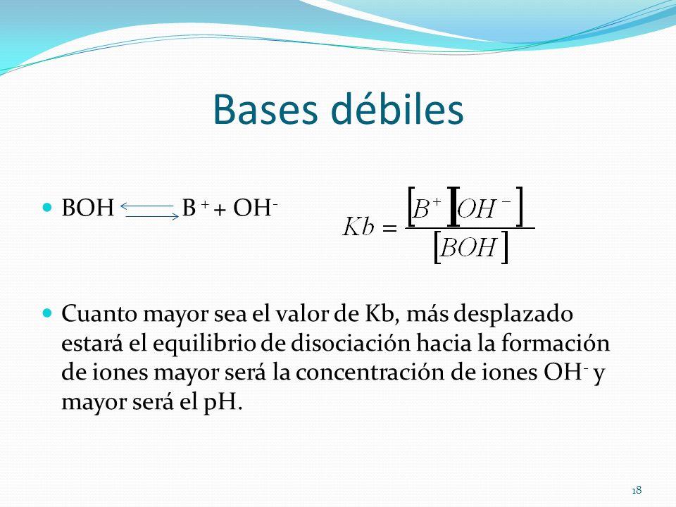Bases débiles BOH B + + OH-