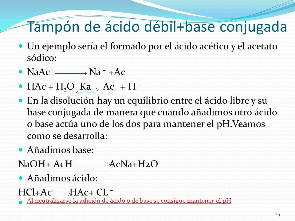 Tampón de ácido débil+base conjugada