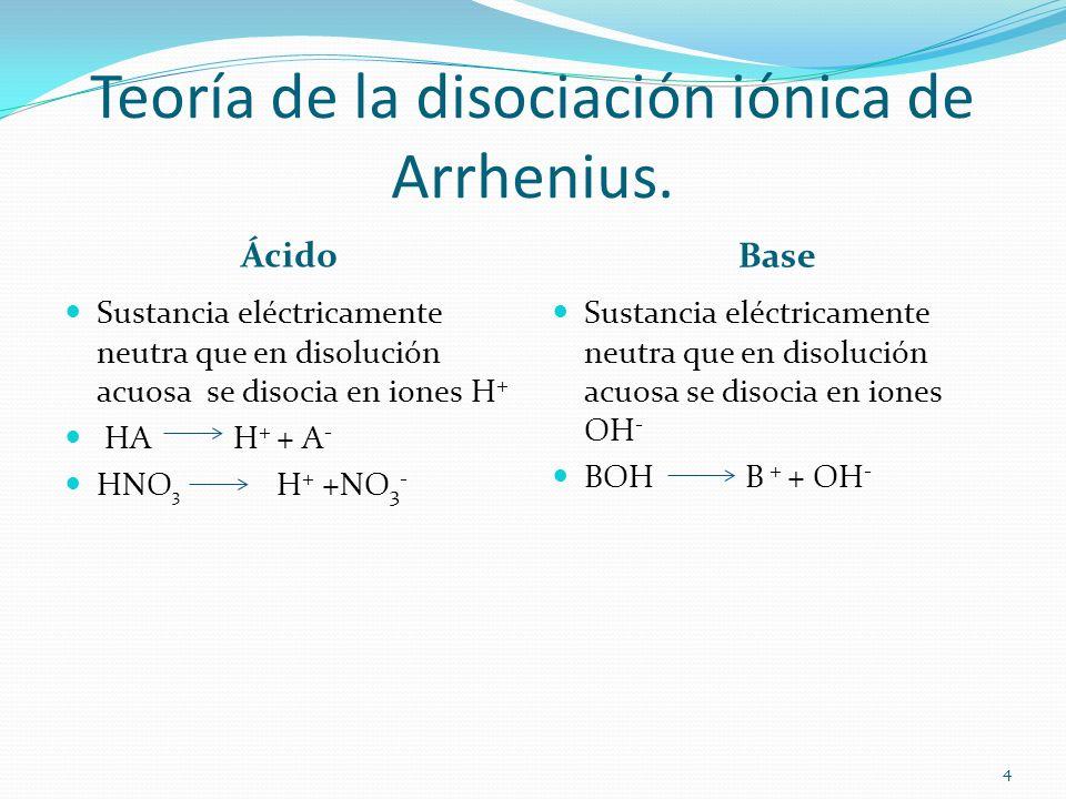 Teoría de la disociación iónica de Arrhenius.