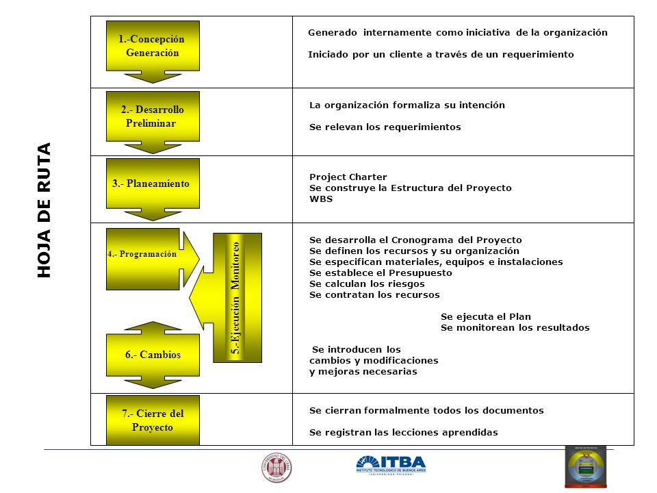 HOJA DE RUTA 1.-Concepción Generación 2.- Desarrollo Preliminar