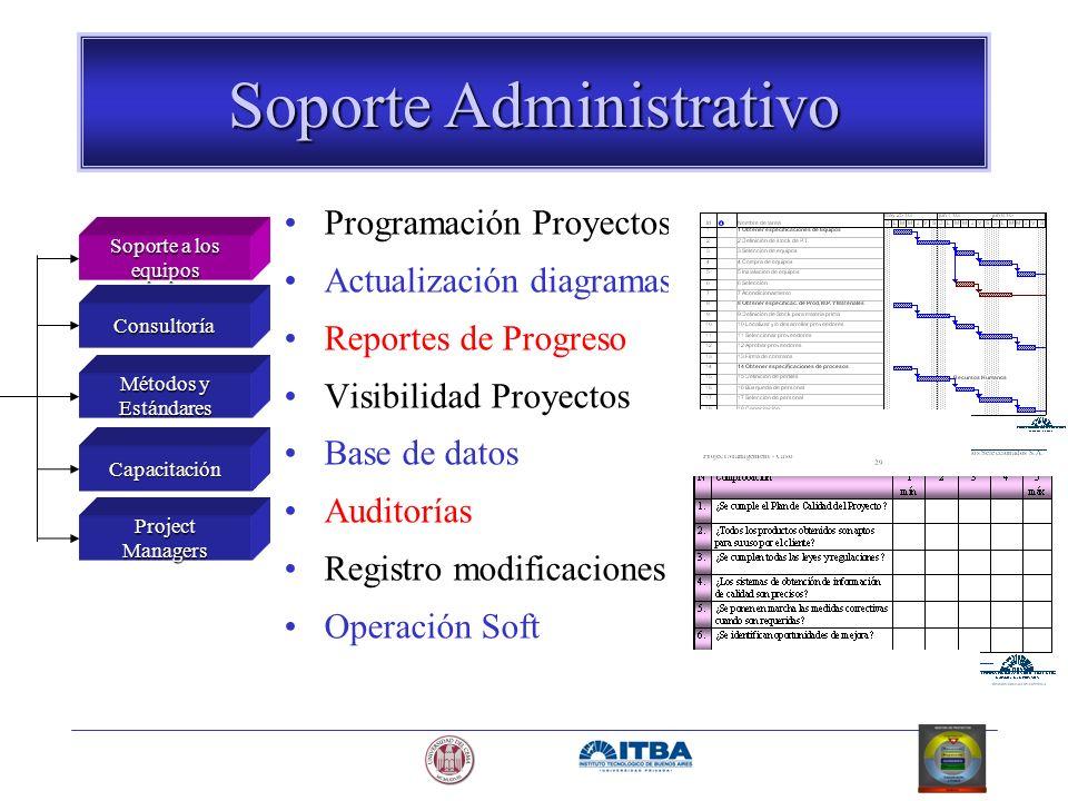 Soporte Administrativo