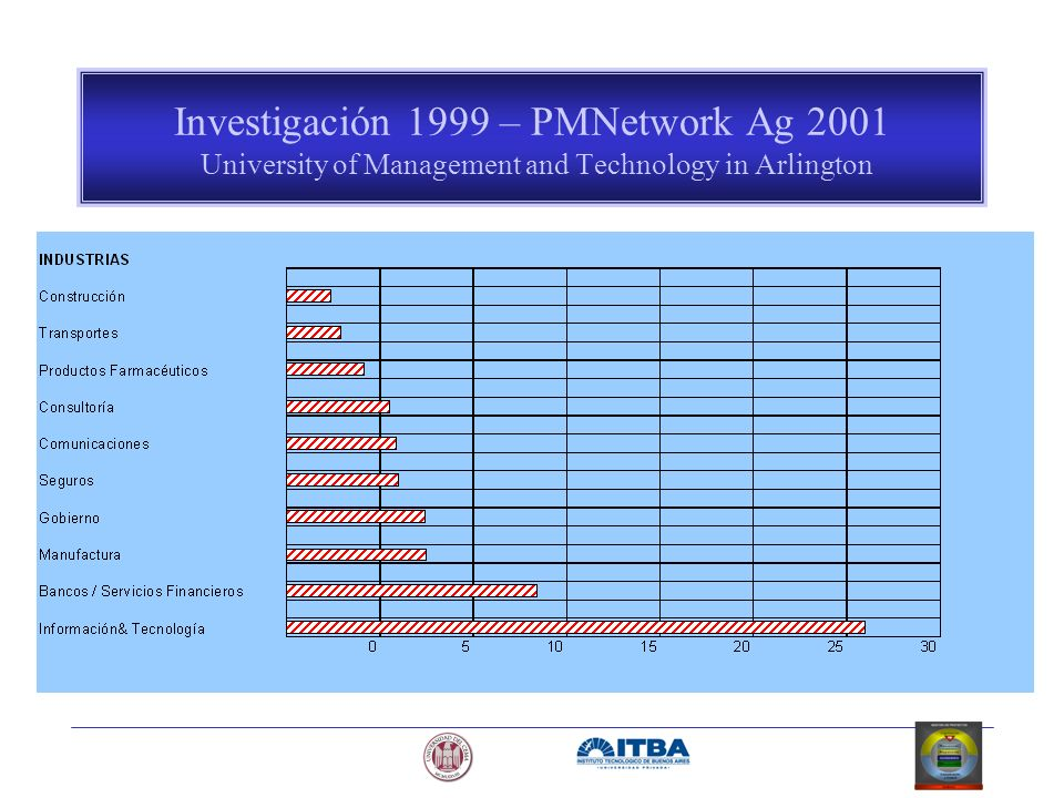Investigación 1999 – PMNetwork Ag 2001 University of Management and Technology in Arlington