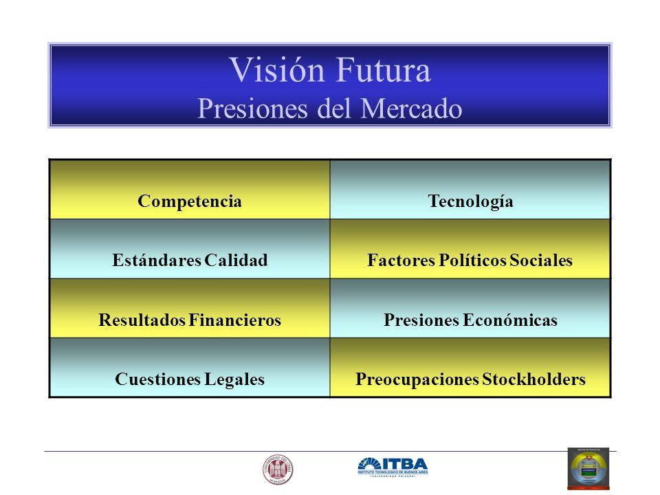 Visión Futura Presiones del Mercado