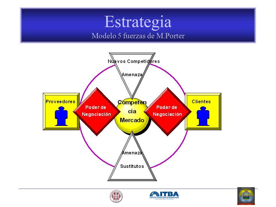 Estrategia Modelo 5 fuerzas de M.Porter