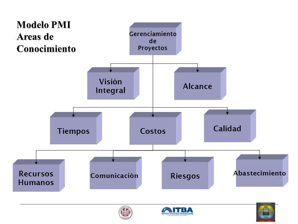 Modelo PMI Areas de Conocimiento Visión Integral Alcance Calidad