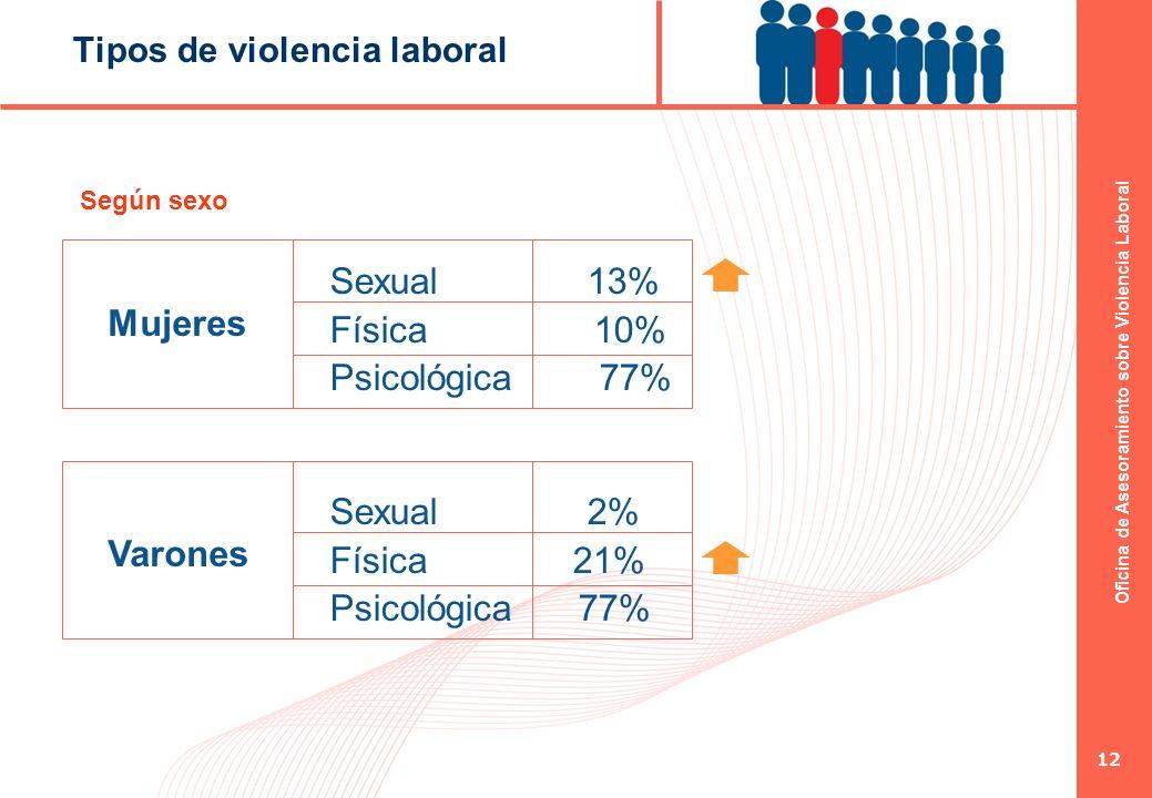Tipos de violencia laboral