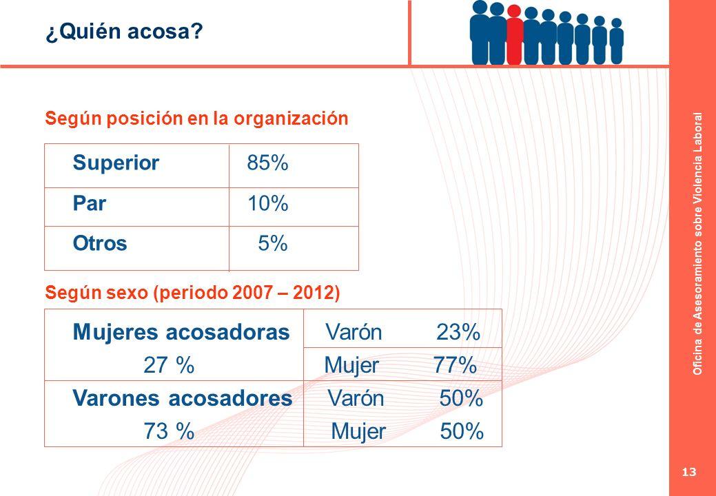 Mujeres acosadoras Varón 23% 27 % Mujer 77%