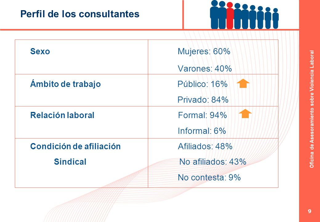 Perfil de los consultantes
