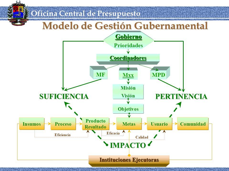 Modelo de Gestión Gubernamental