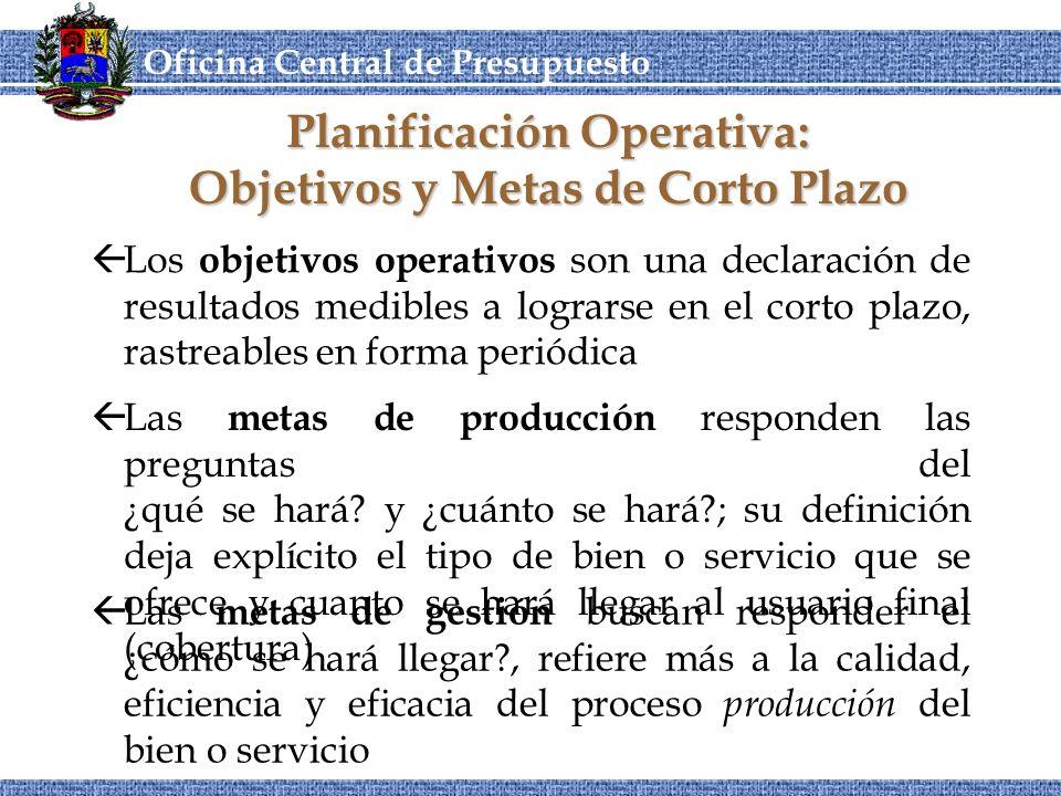 Planificación Operativa: Objetivos y Metas de Corto Plazo