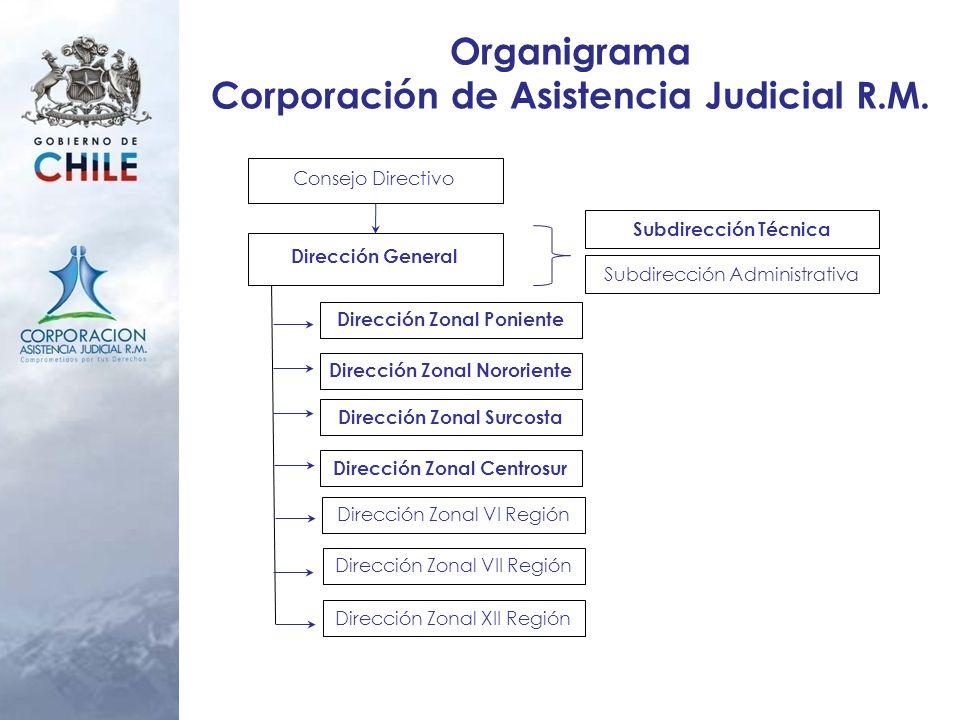 Organigrama Corporación de Asistencia Judicial R.M.