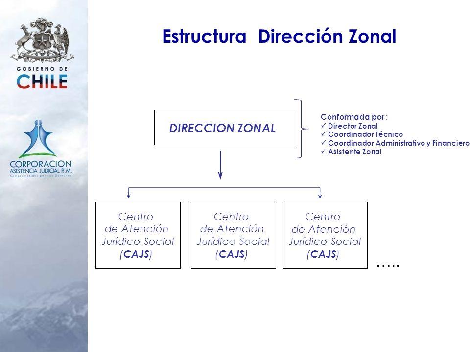 Estructura Dirección Zonal