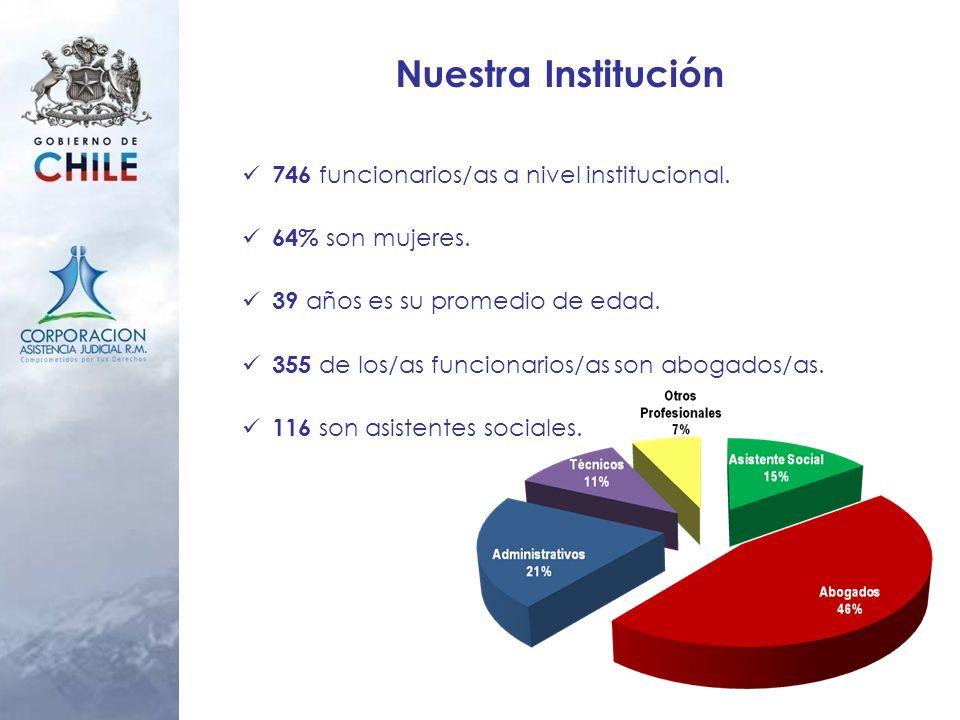 Nuestra Institución 746 funcionarios/as a nivel institucional.