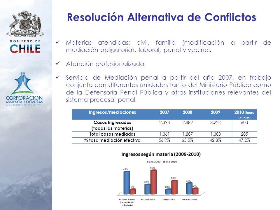 Resolución Alternativa de Conflictos