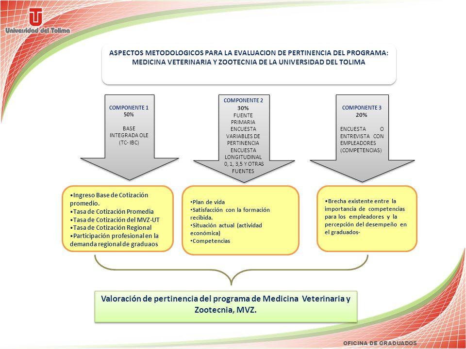 ASPECTOS METODOLOGICOS PARA LA EVALUACION DE PERTINENCIA DEL PROGRAMA: MEDICINA VETERINARIA Y ZOOTECNIA DE LA UNIVERSIDAD DEL TOLIMA
