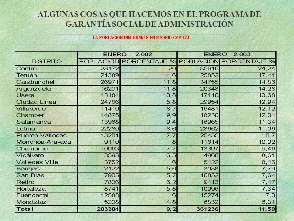 ALGUNAS COSAS QUE HACEMOS EN EL PROGRAMA DE GARANTÍA SOCIAL DE ADMINISTRACIÓN
