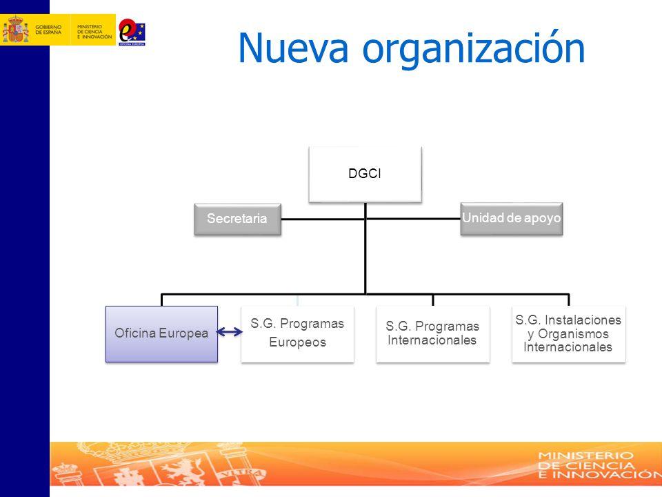 Nueva organización DGCI Oficina Europea Secretaria Unidad de apoyo