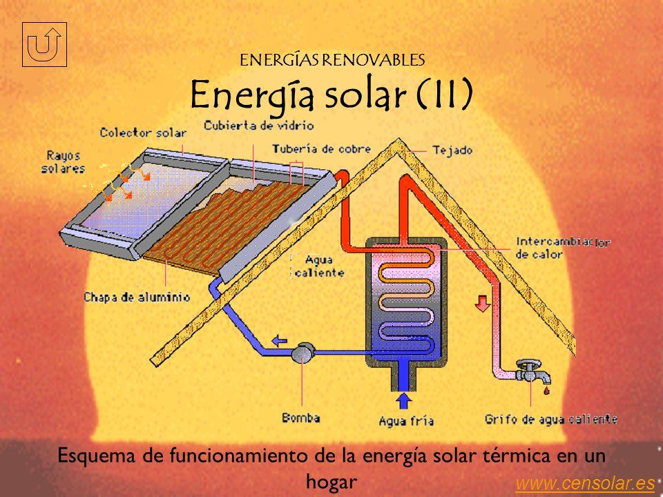 ENERGÍAS RENOVABLES Energía solar (II)
