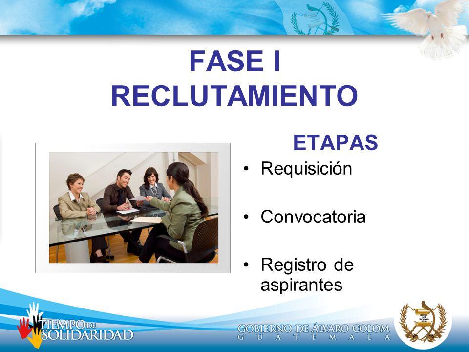 FASE I RECLUTAMIENTO ETAPAS Requisición Convocatoria