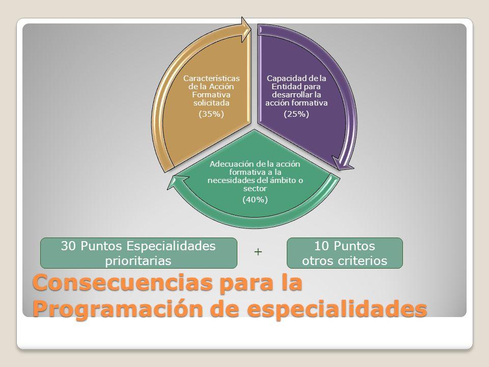 Consecuencias para la Programación de especialidades