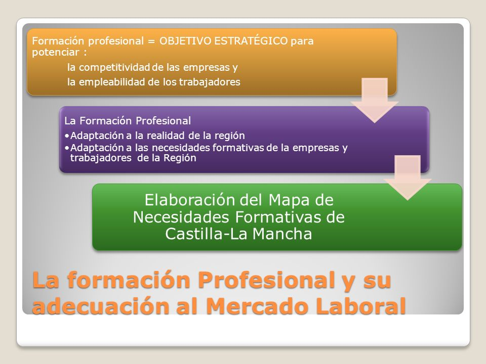 La formación Profesional y su adecuación al Mercado Laboral