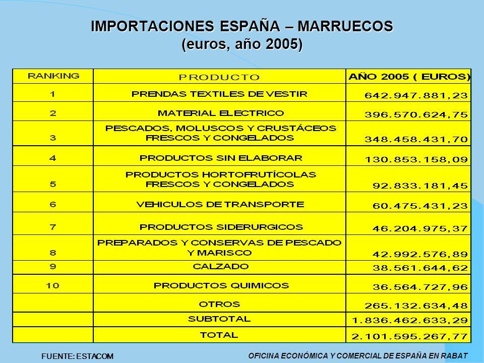 IMPORTACIONES ESPAÑA – MARRUECOS (euros, año 2005)
