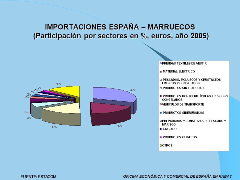 IMPORTACIONES ESPAÑA – MARRUECOS (Participación por sectores en %, euros, año 2005)