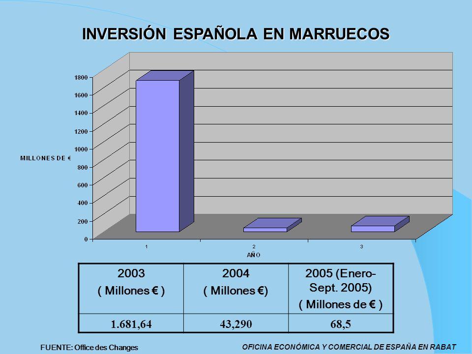 INVERSIÓN ESPAÑOLA EN MARRUECOS