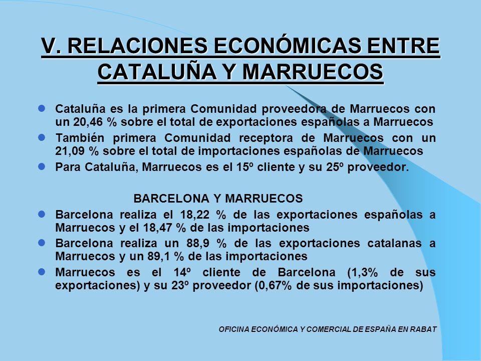 V. RELACIONES ECONÓMICAS ENTRE CATALUÑA Y MARRUECOS