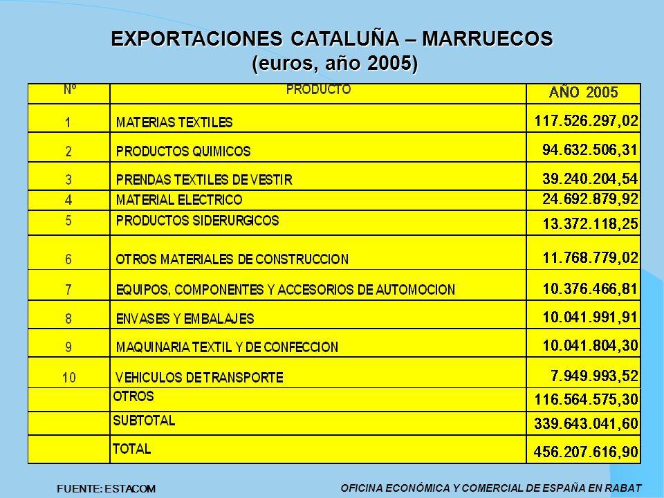 EXPORTACIONES CATALUÑA – MARRUECOS (euros, año 2005)