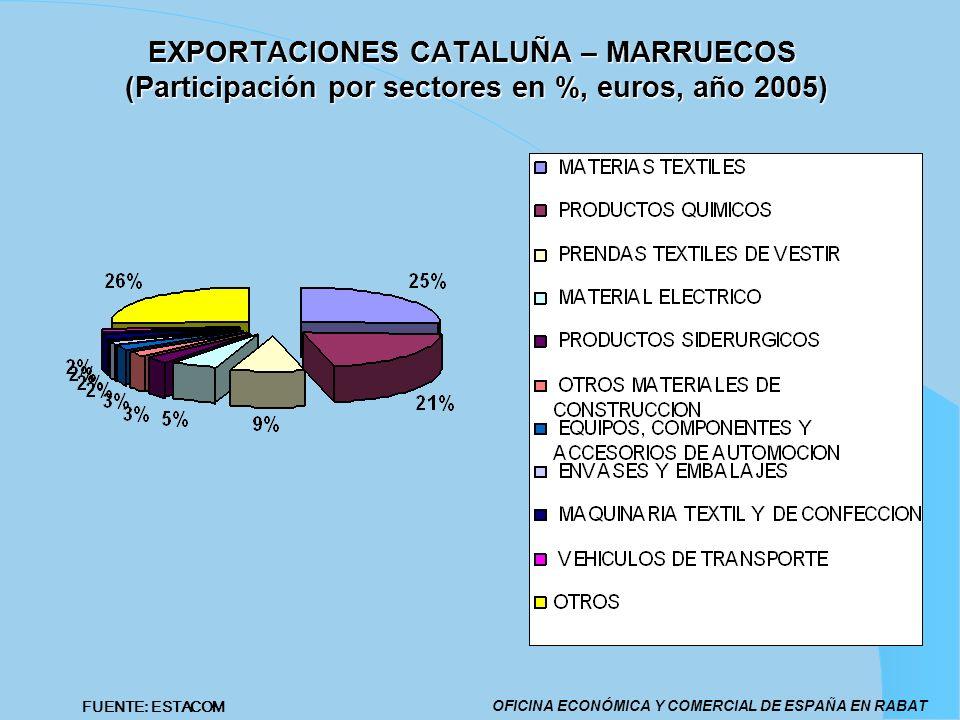 EXPORTACIONES CATALUÑA – MARRUECOS (Participación por sectores en %, euros, año 2005)