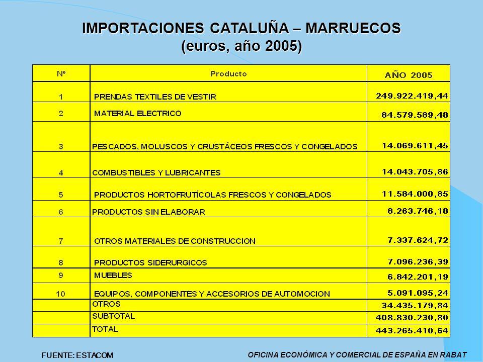 IMPORTACIONES CATALUÑA – MARRUECOS (euros, año 2005)