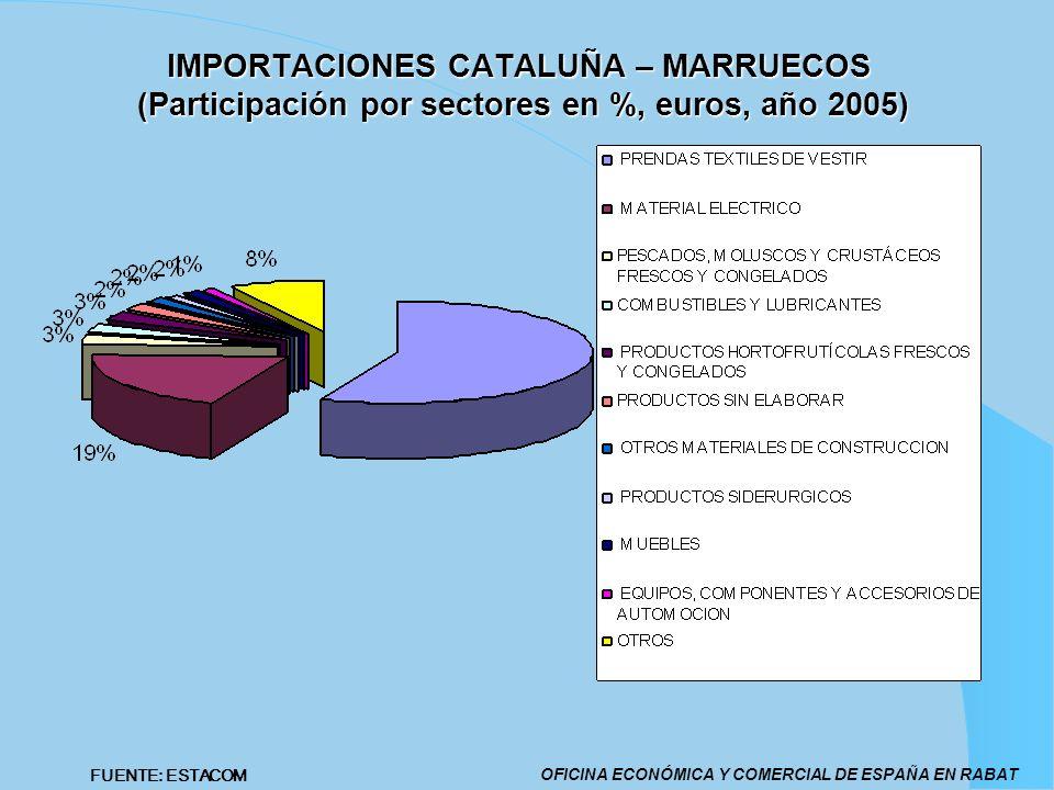 IMPORTACIONES CATALUÑA – MARRUECOS (Participación por sectores en %, euros, año 2005)