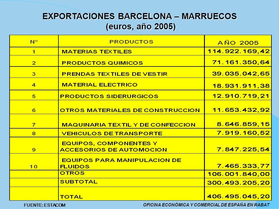 EXPORTACIONES BARCELONA – MARRUECOS (euros, año 2005)