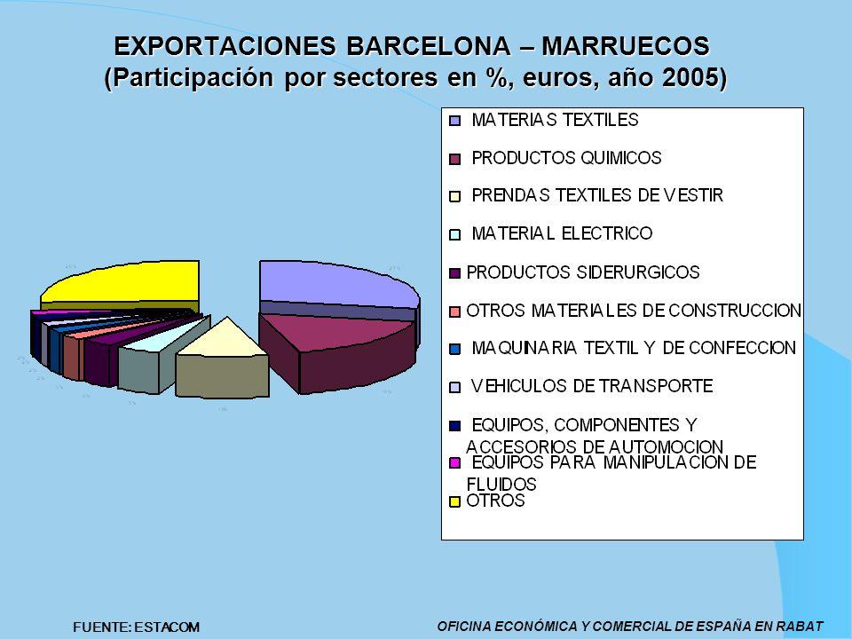 EXPORTACIONES BARCELONA – MARRUECOS (Participación por sectores en %, euros, año 2005)