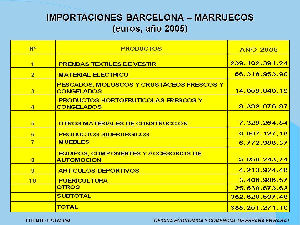 IMPORTACIONES BARCELONA – MARRUECOS (euros, año 2005)