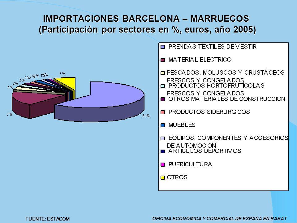 IMPORTACIONES BARCELONA – MARRUECOS (Participación por sectores en %, euros, año 2005)