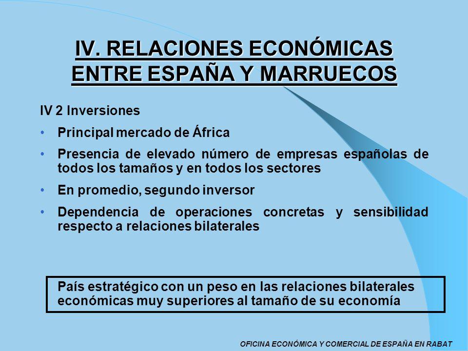 IV. RELACIONES ECONÓMICAS ENTRE ESPAÑA Y MARRUECOS