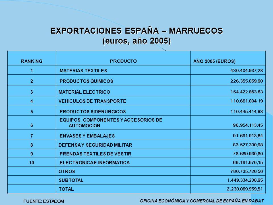 EXPORTACIONES ESPAÑA – MARRUECOS (euros, año 2005)