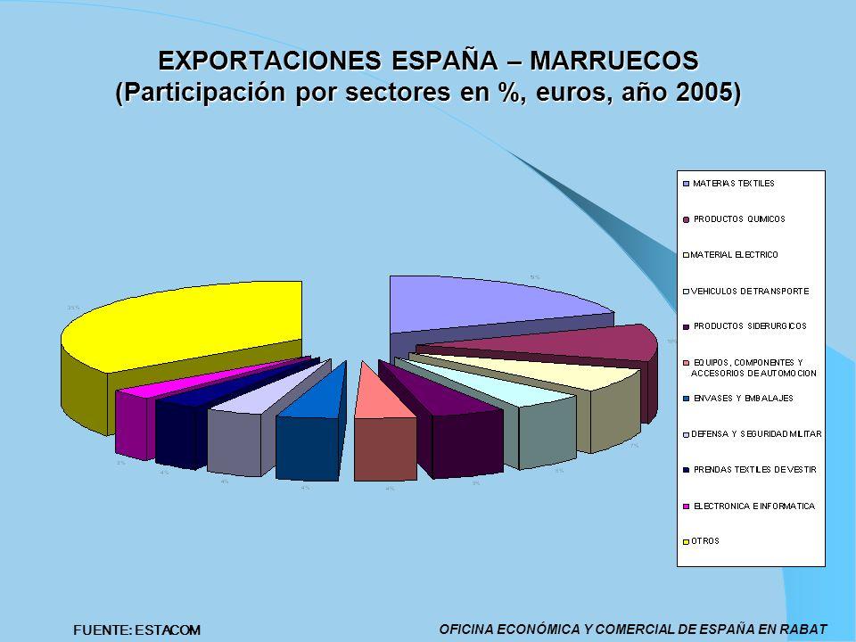 EXPORTACIONES ESPAÑA – MARRUECOS (Participación por sectores en %, euros, año 2005)